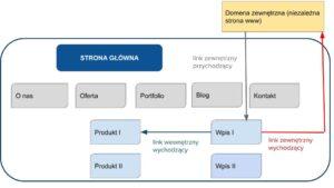 Linki wewnętrzne i zewnętrzne - schemat
